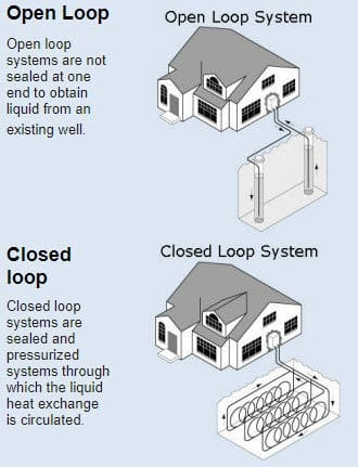 open and closed loop